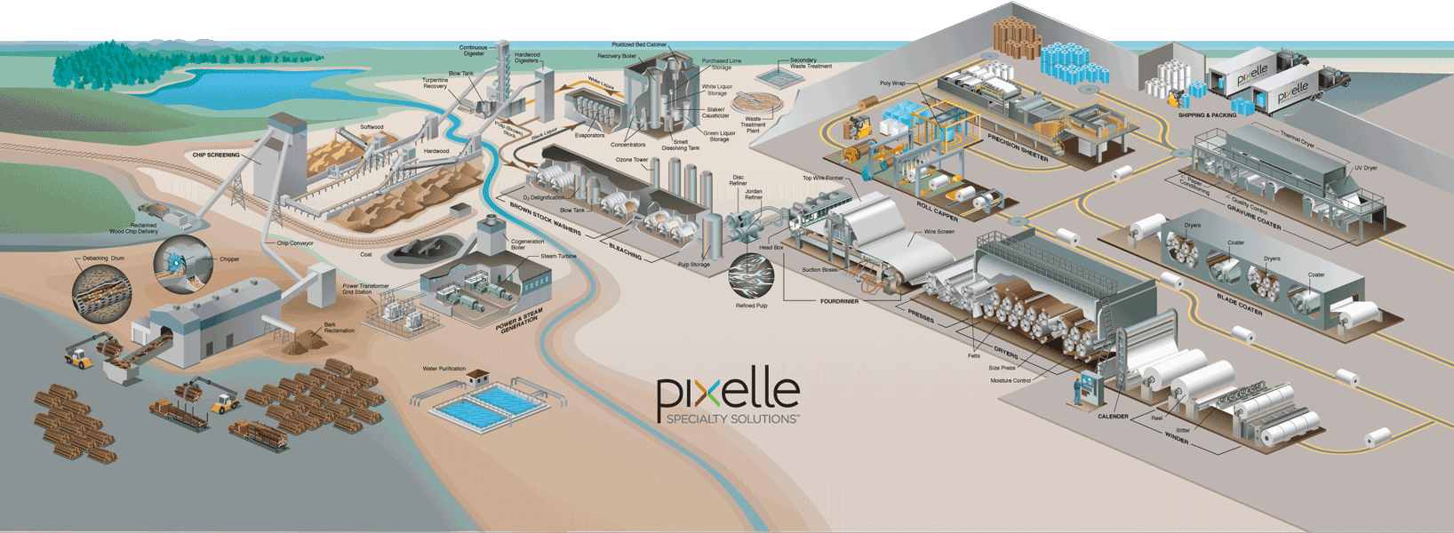 An illustration of an integrated paper mill.